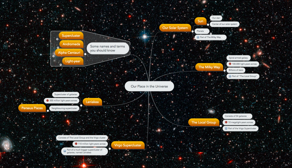 Our place in the universe - mind map