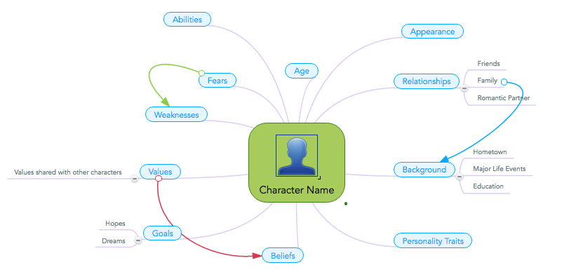 Creative Writing Mind Map