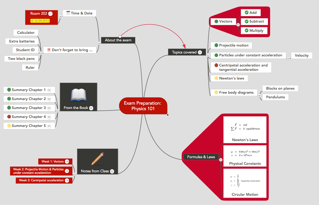 Exam Preparation Mind Map