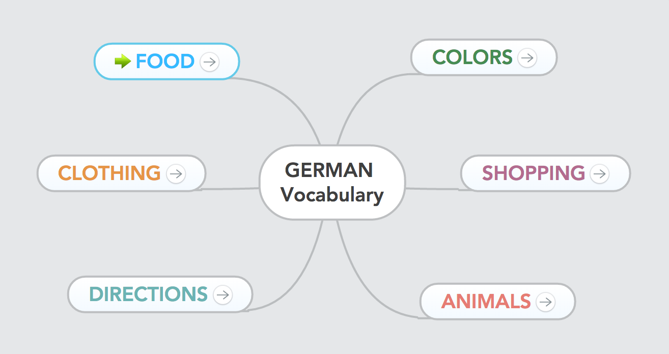How to learn a second language fast: vocabulary mind map