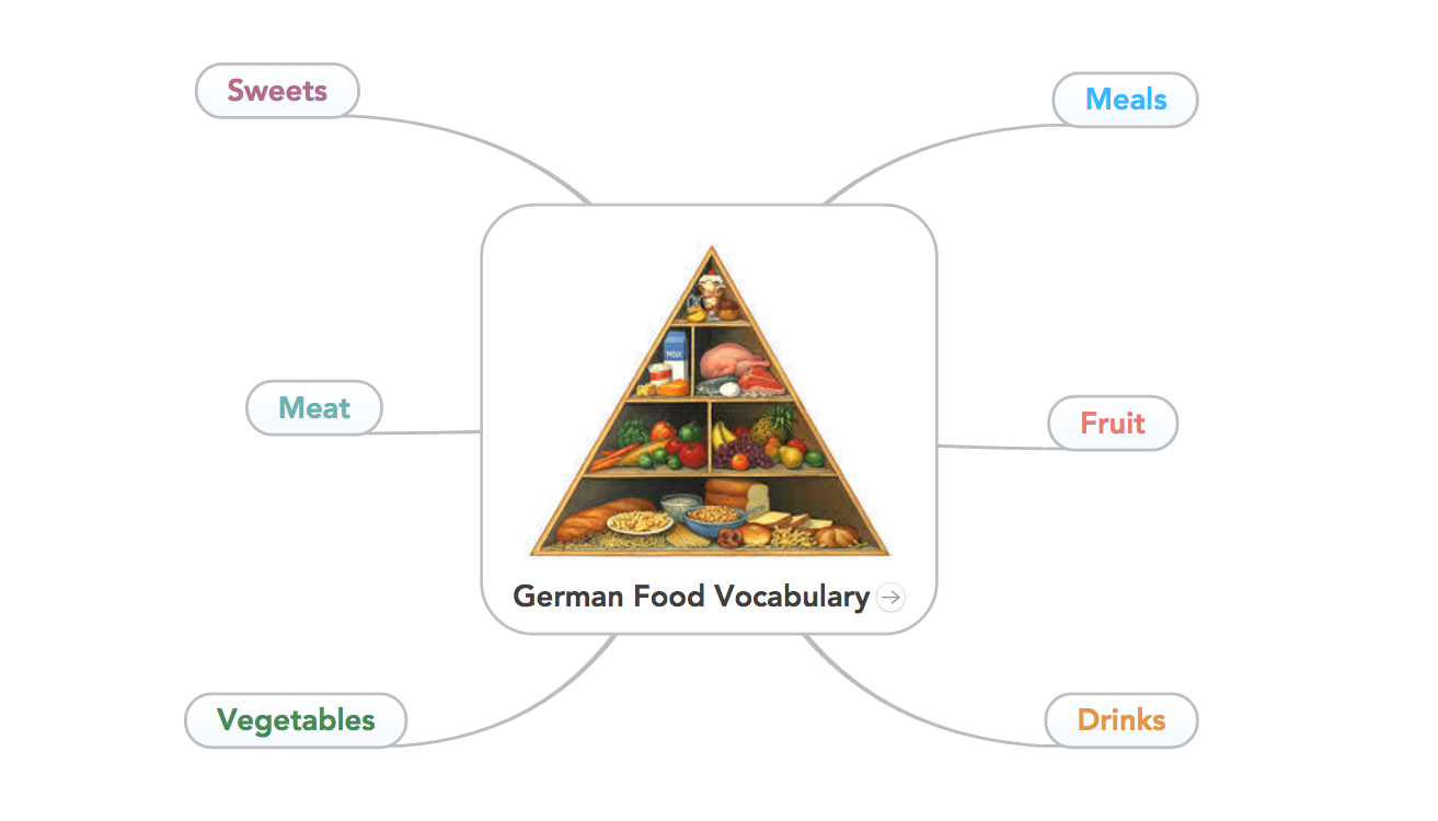 German Food Vocabulary: Basic Mind Map Structure