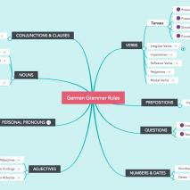 Grammar mind map