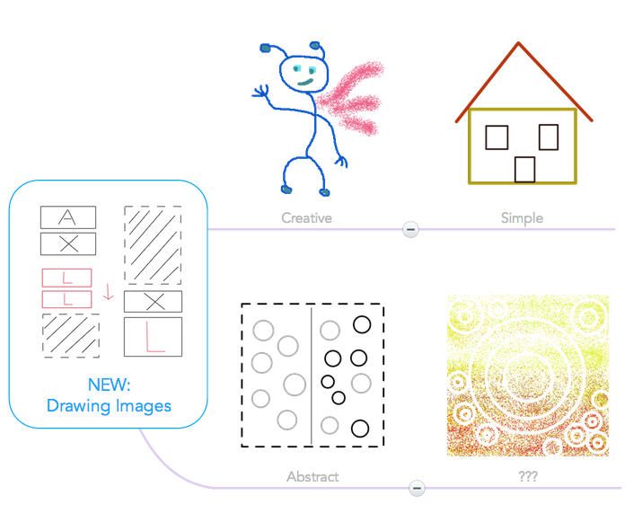 Hand-drawn images in mind map