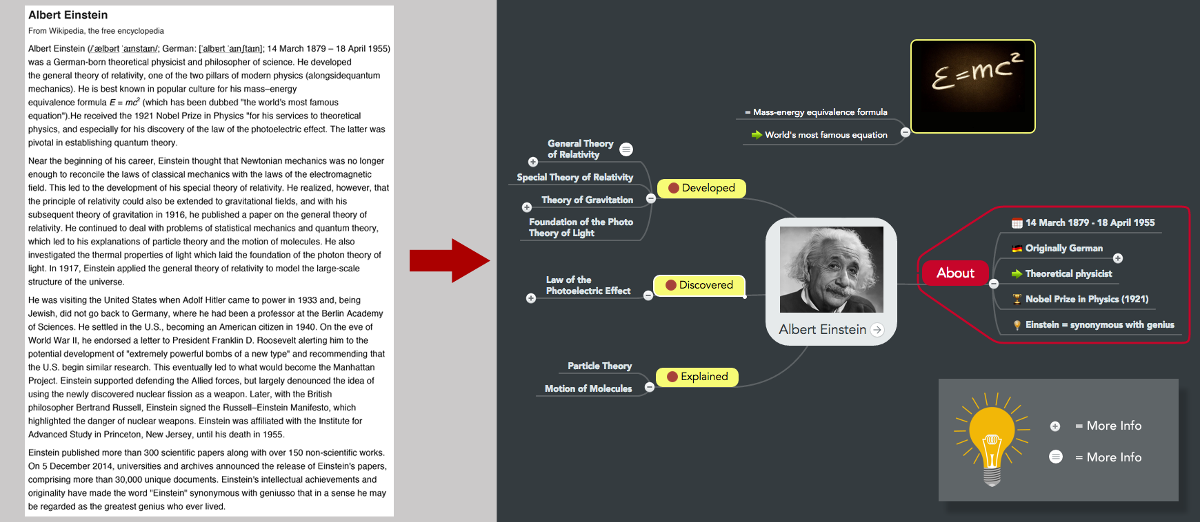 Mind map vs. linear notes