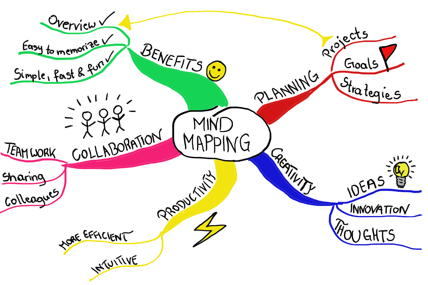 Hand-drawn mind map about mind mapping