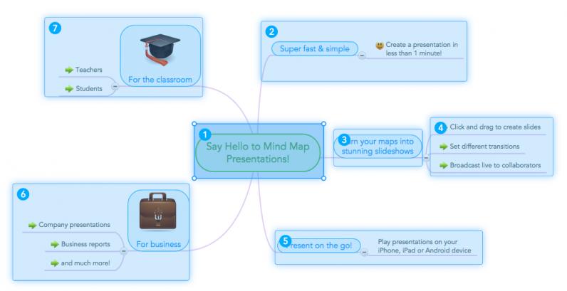 MindMeister's presentation mode