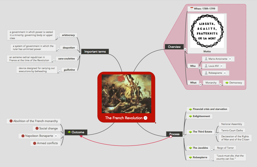 The French Revolution MindMeister mind map