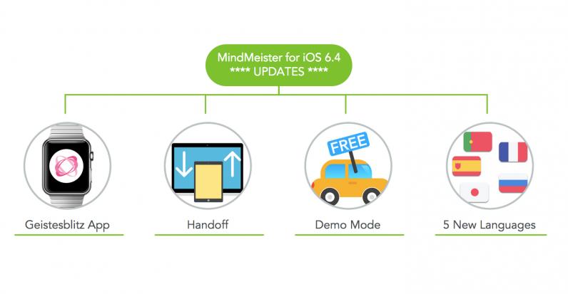 MindMeister 6.4 for iOS Updates