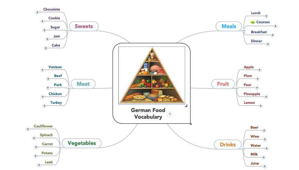 Vocabulary mind map