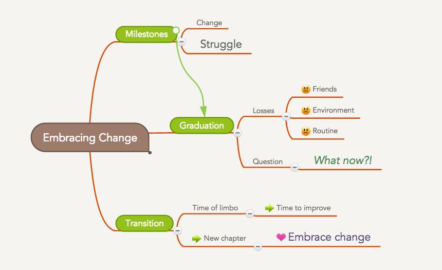 Brainstorming in MindMeister