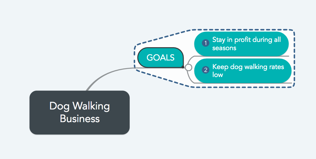 Problem solving with mind maps: Start with the goals