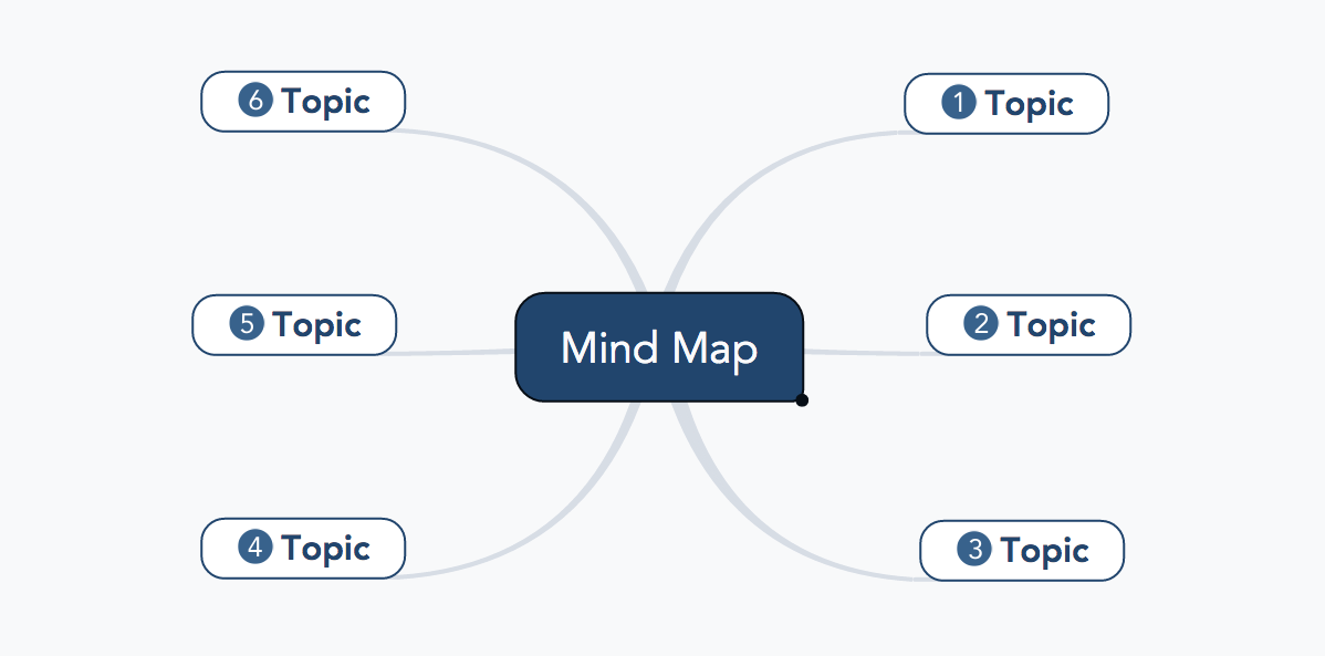 How to order topics in a mind map