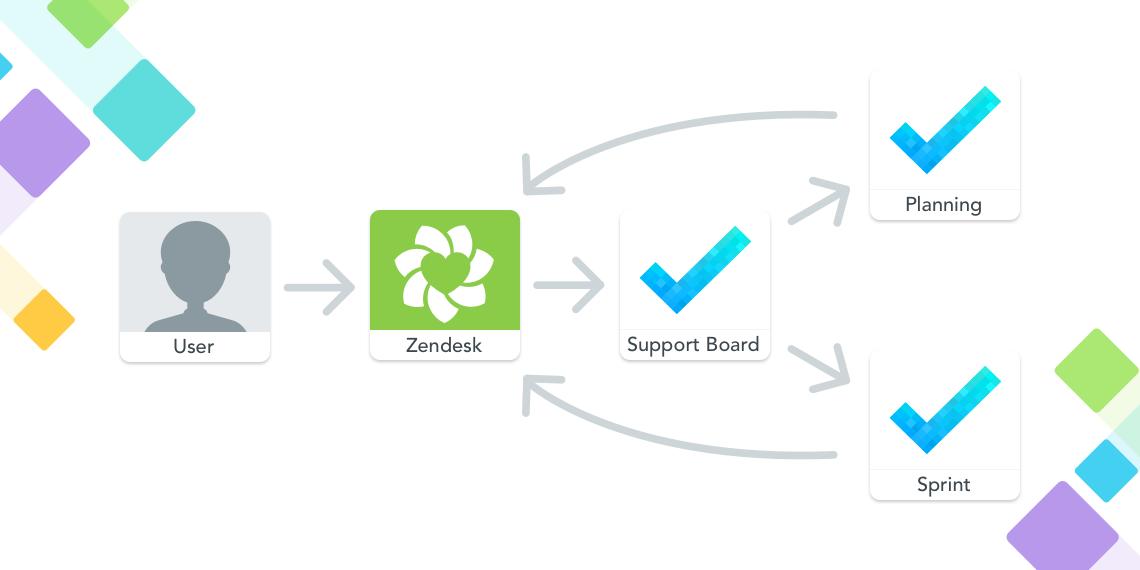 MeisterTask Zendesk Workflow