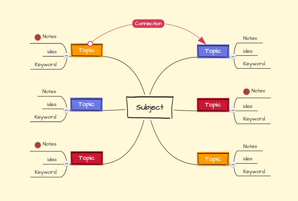 using mind maps for writing