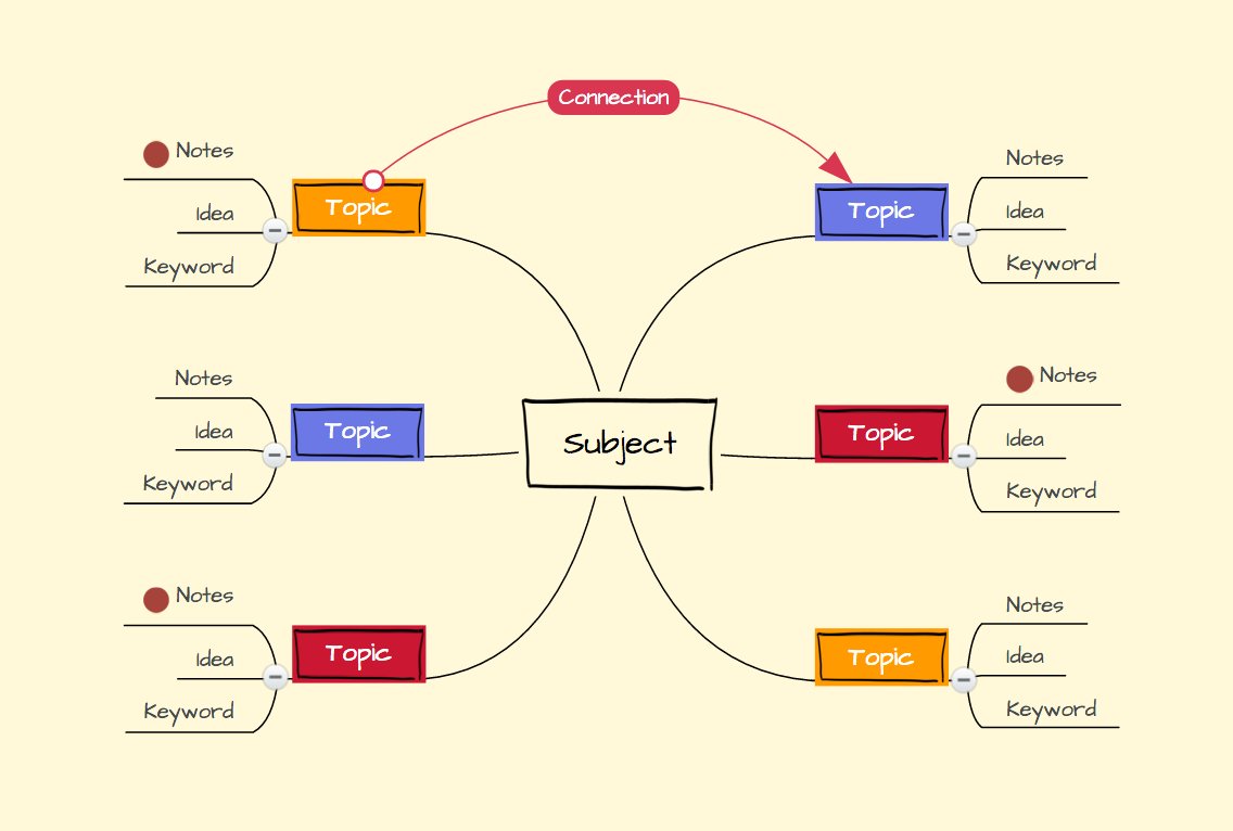 The basic structure of a mind map