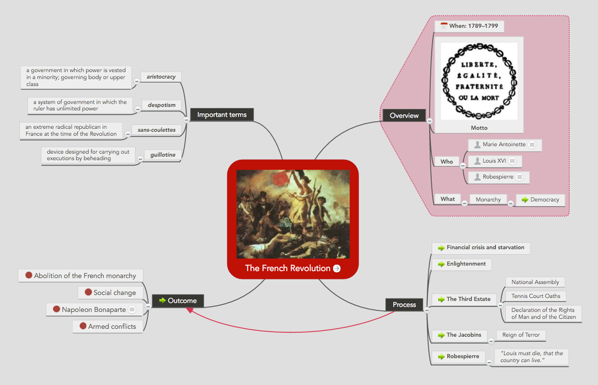"Effective note taking in a mind map - example ""French Revolution"""