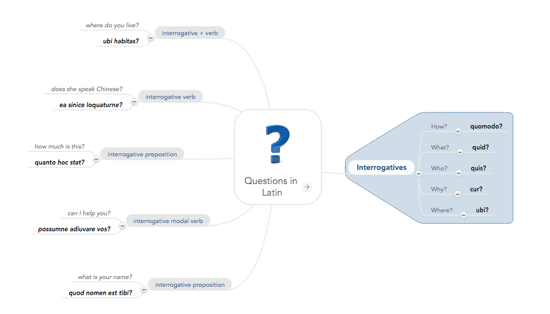 "Effective note taking in a mind map - example ""Latin"""