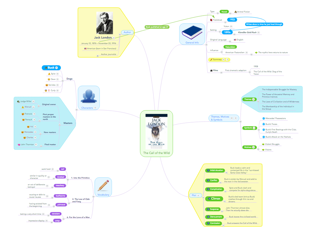 Effective note taking in lectures and class using mind maps focus effective note taking in a mind map example the call of the ccuart Choice Image