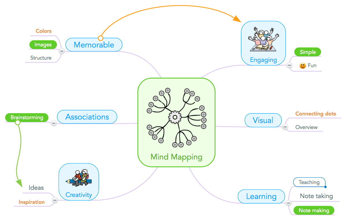 Mind Map Showing the Benefits of Mind Mapping