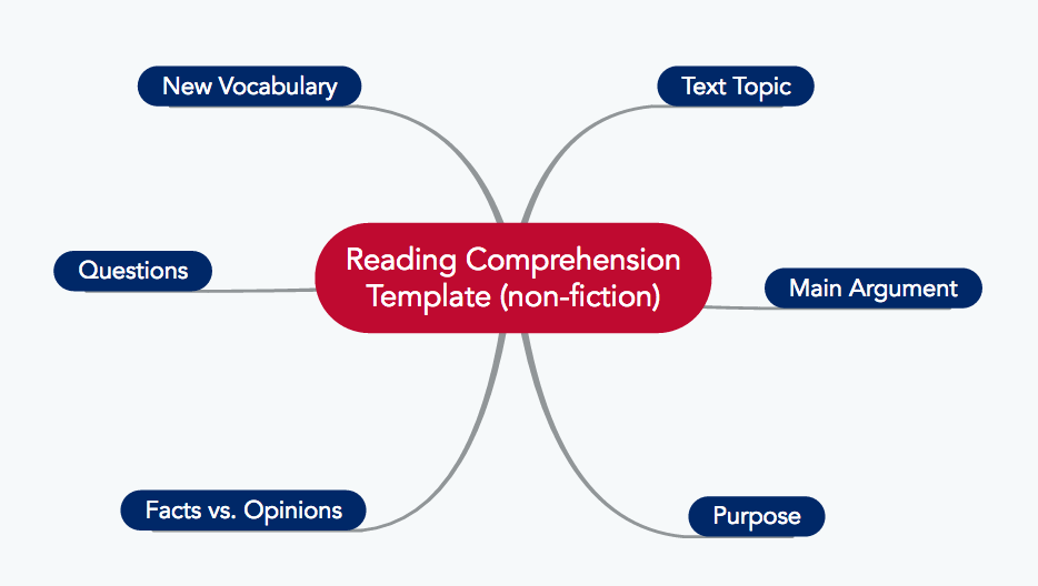 Nonfiction Mind Map Template