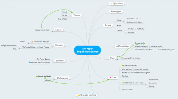 Mind map for essay writing (brainstorming topic ideas)
