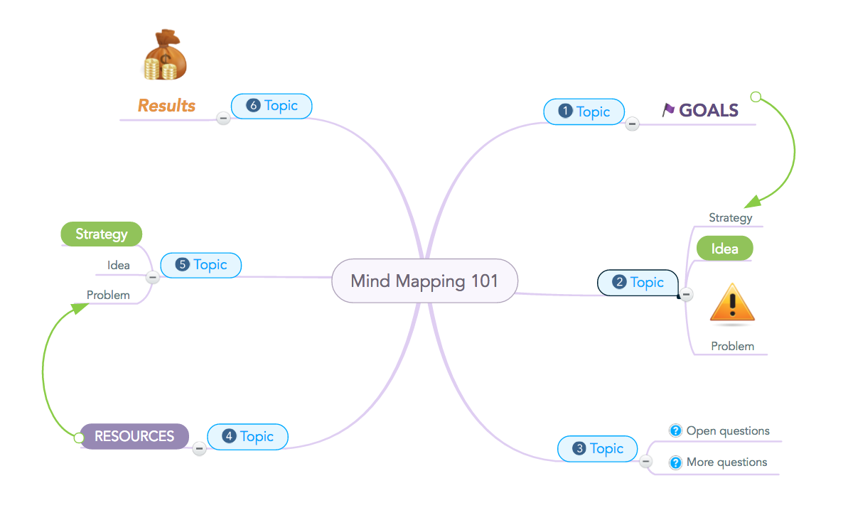 Example Client Presentation Mind Map
