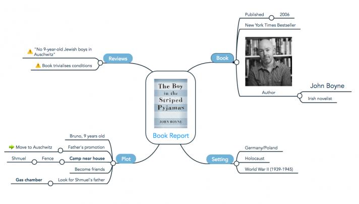"A mind map about the book ""The Boy in the Striped Pyjamas"""