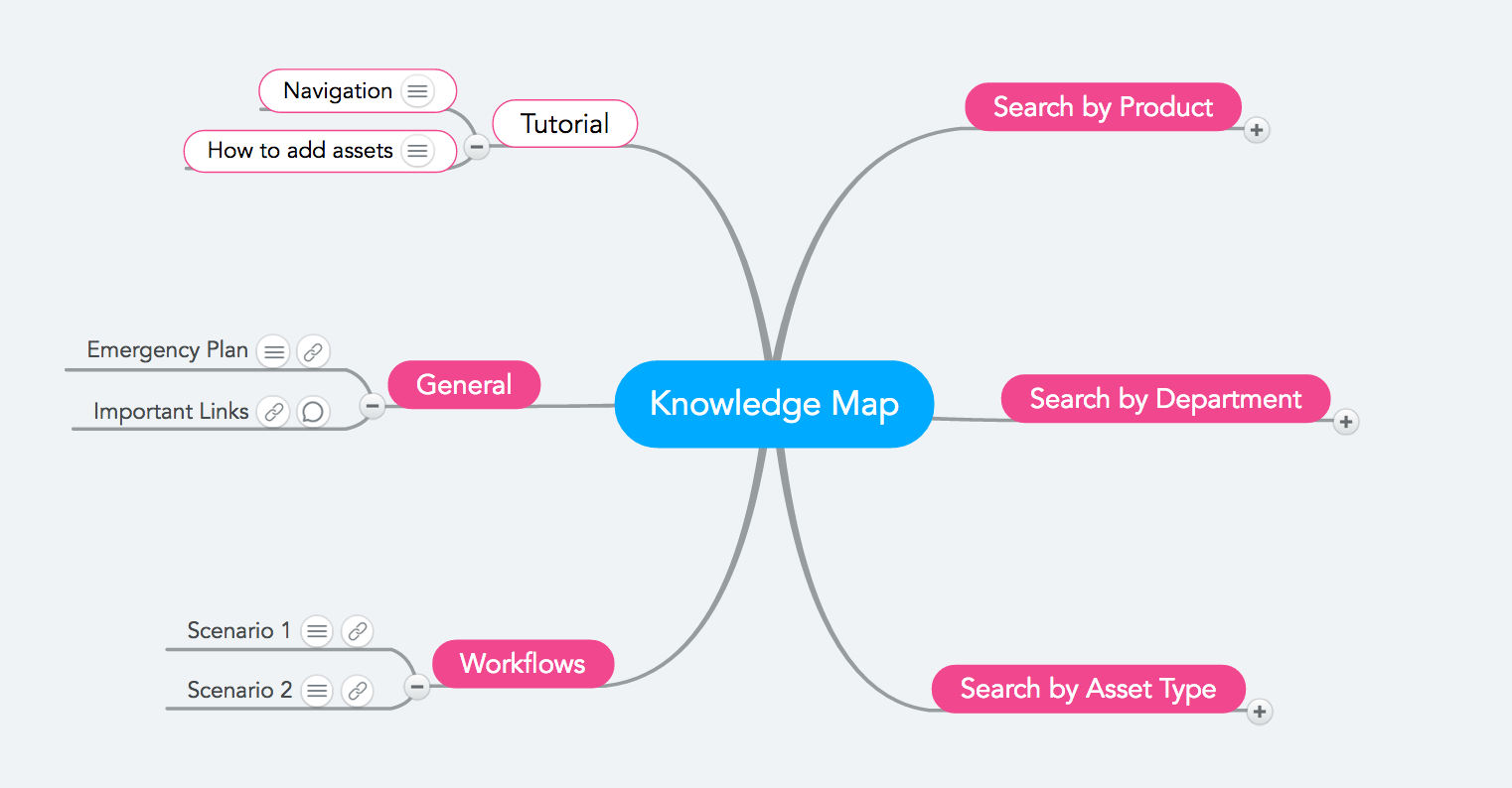 Image result for knowledge maps