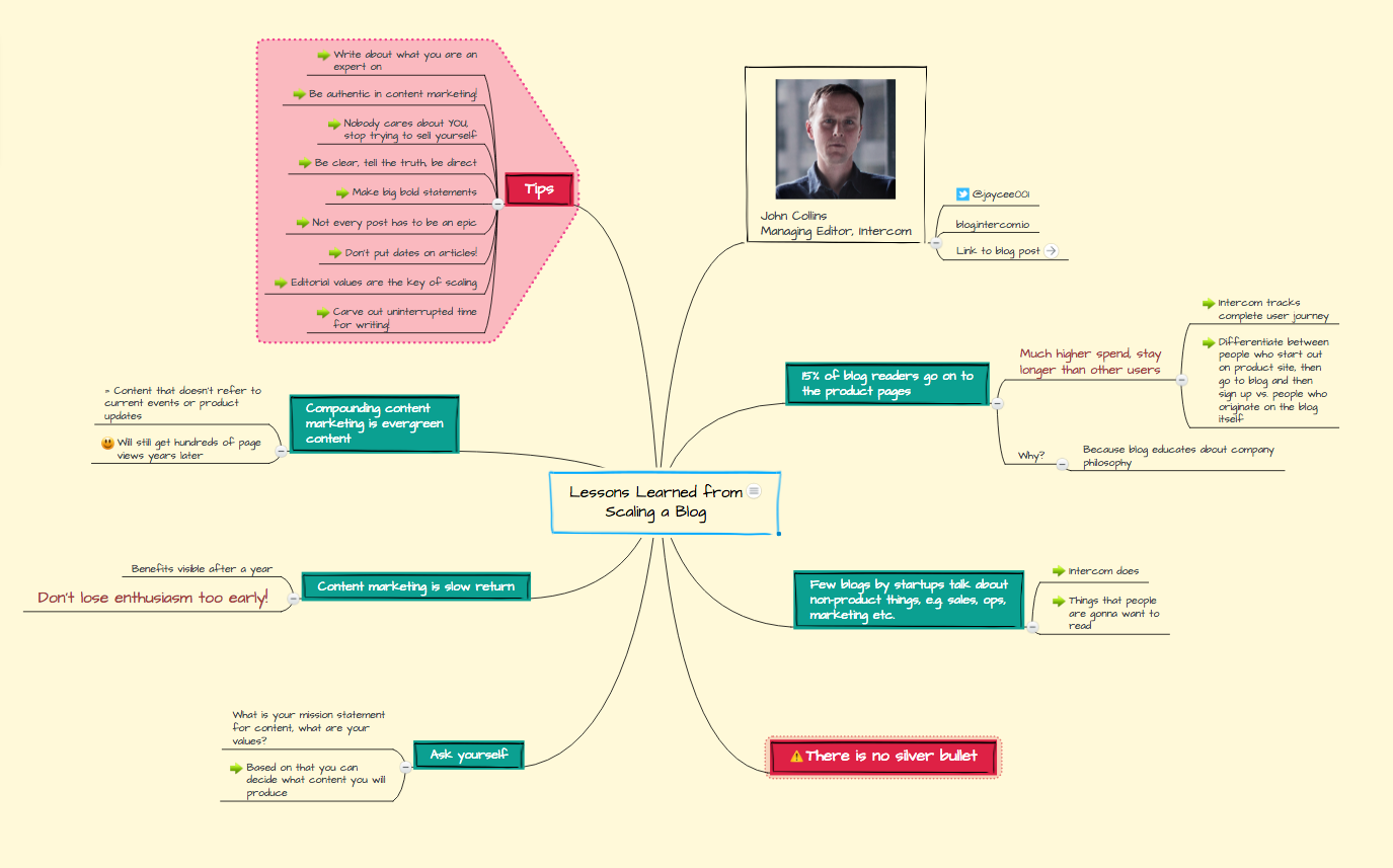 ideas worth spreading lessons learned mind map