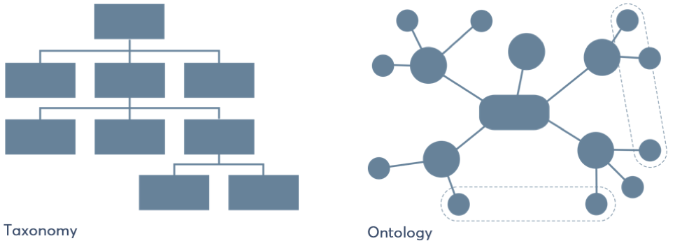 Taxonomy Vs Ontology knowledge management