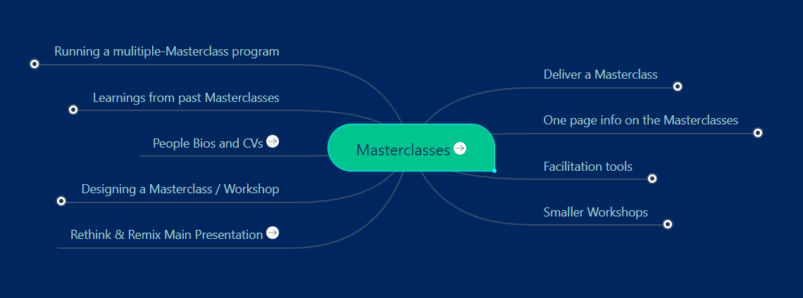 Masterclasses Knowledge Map Example