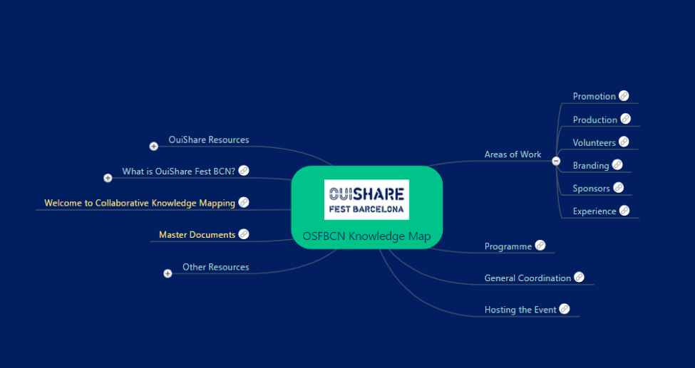 OuiShare Festival Knowledge Map Example