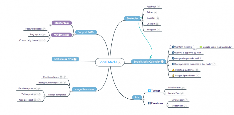 Social Media Knowledge Map Example