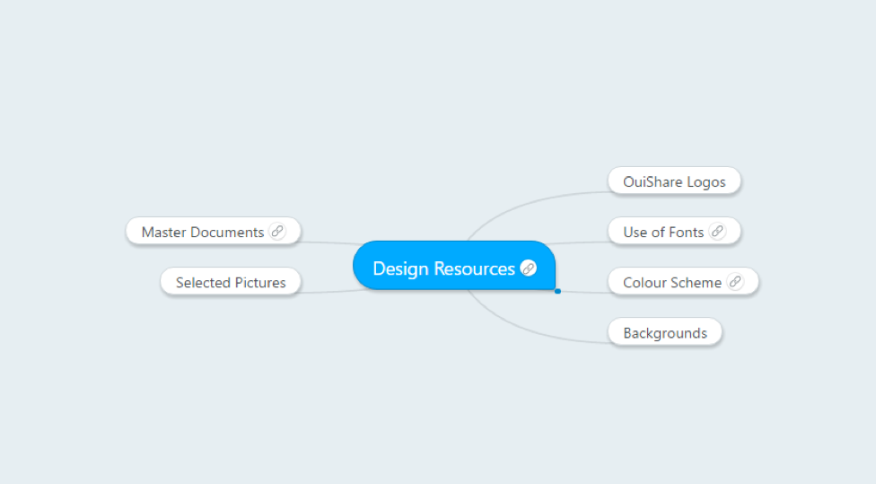 building a knowledge map with MindMeister step 8