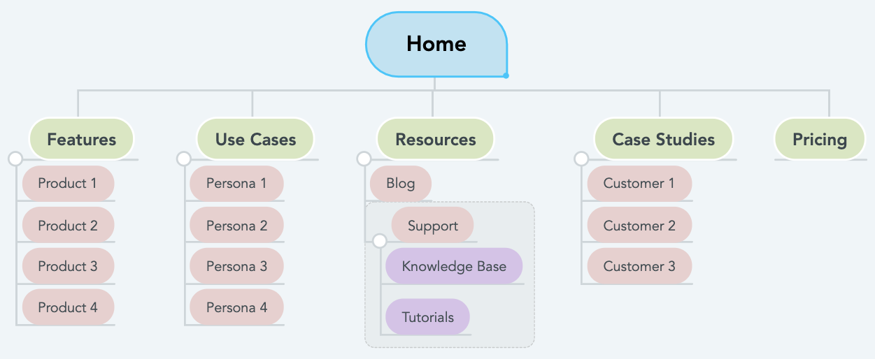 Basic Site Structure Mind Map