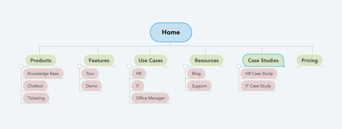 Example Site Structure Mind Map