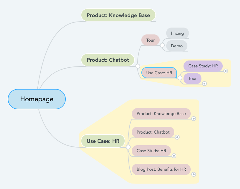 Example UX Journey Mind Map
