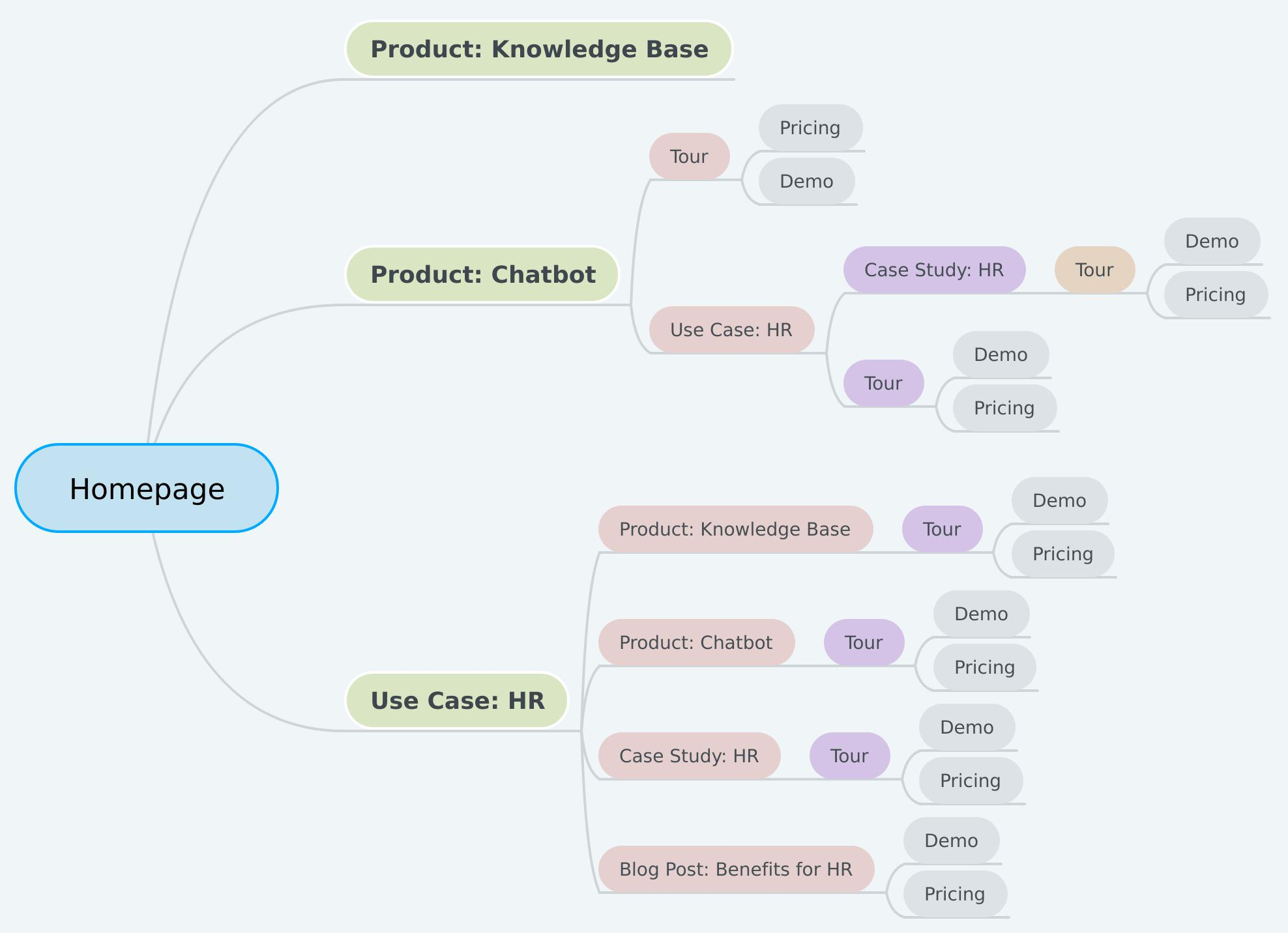 Example UX Mind Map