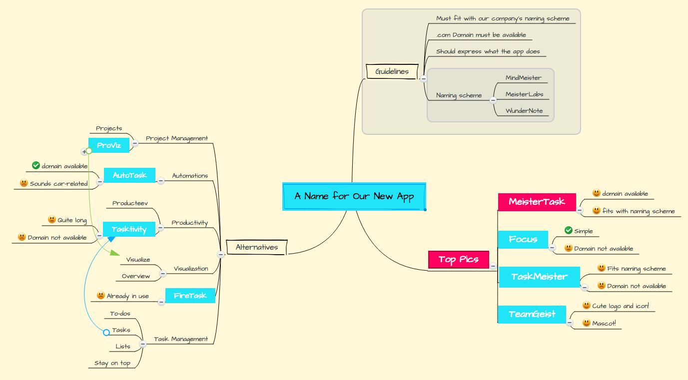Final Mind Map