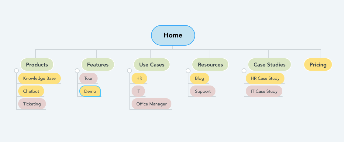 A Simple Way To Design Ui Ux And Cx Using Mind Maps
