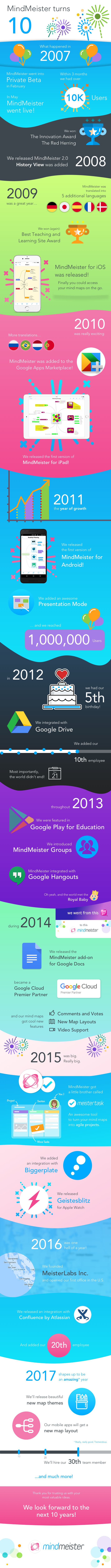 MindMeister turns 10 (infographic)