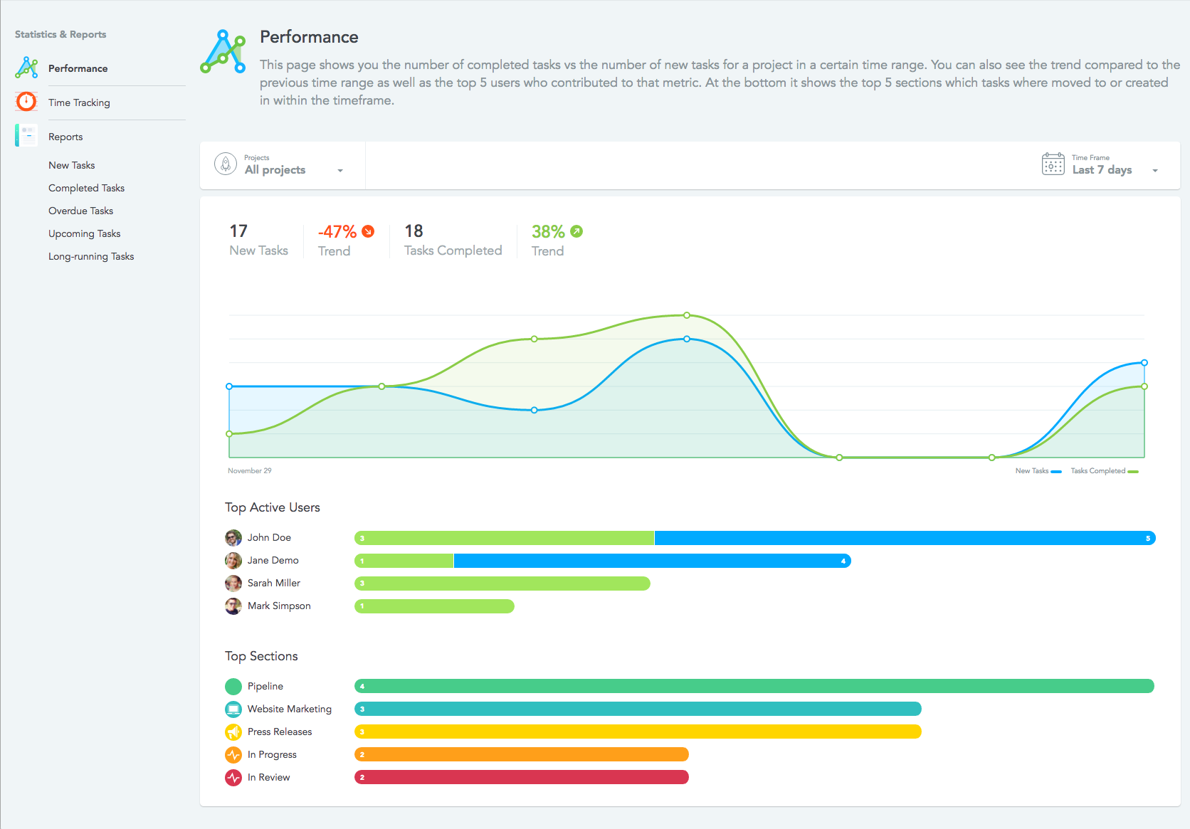 MeisterTask's Statistics and Reports area team management