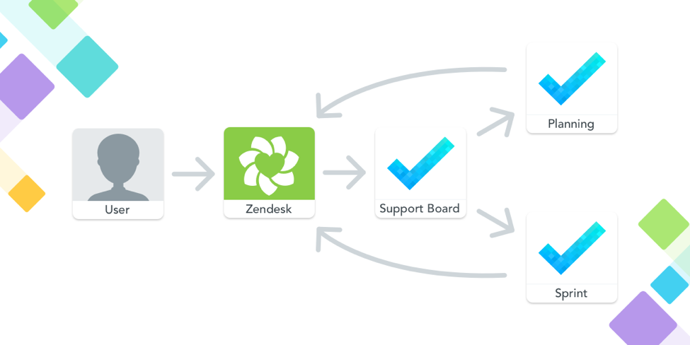 manage projects project management startup management team management MeisterTask zendesk integration support task management