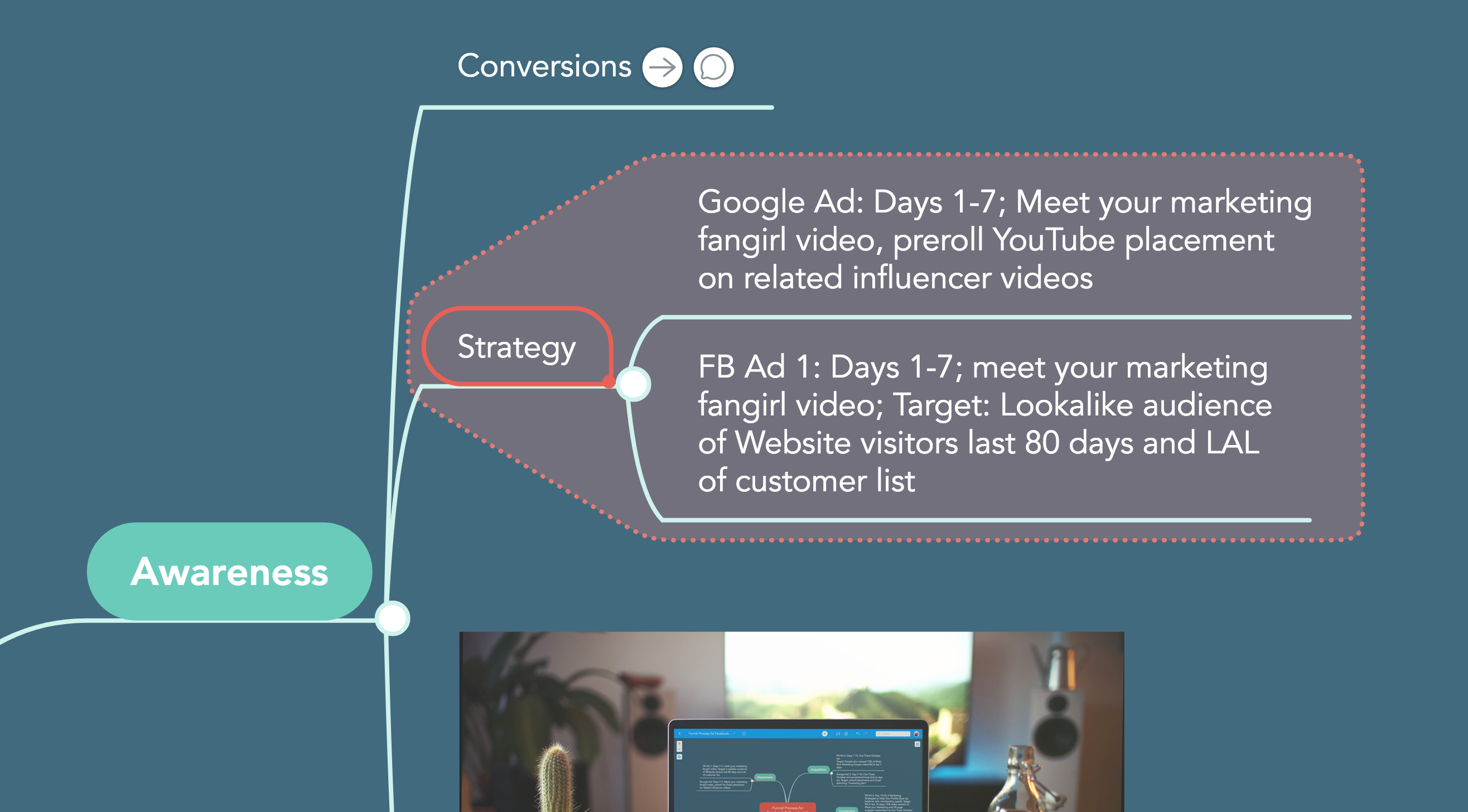 strategy awareness customer life cycle MindMeister sales funnel facebook advertising google advertising