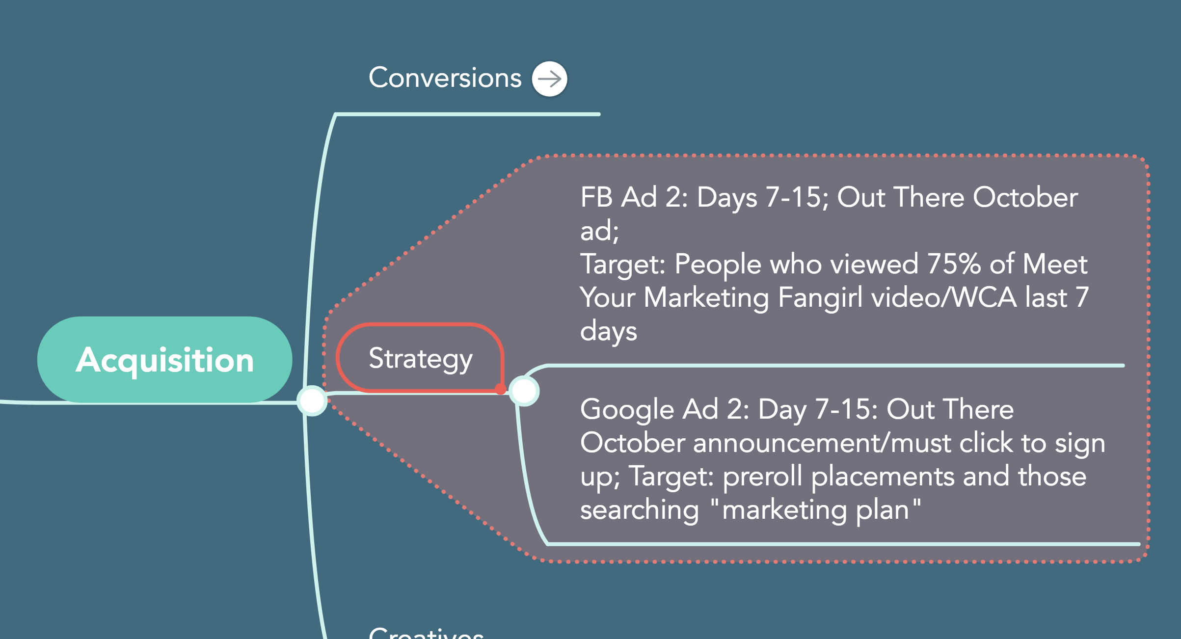 strategy acquisition customer life cycle MindMeister sales funnel facebook advertising google advertising