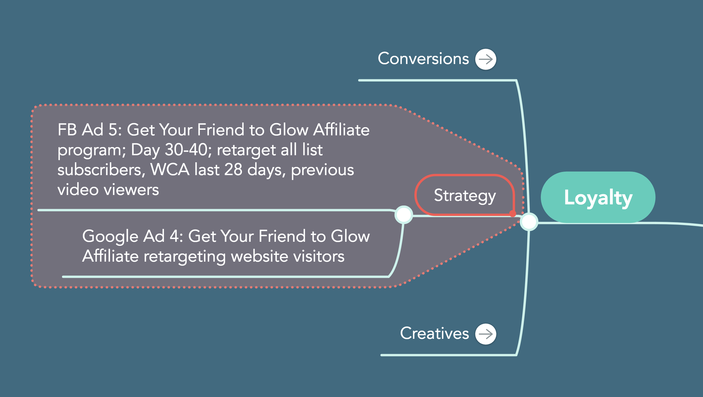 strategy loyalty customer life cycle MindMeister sales funnel facebook advertising google advertising