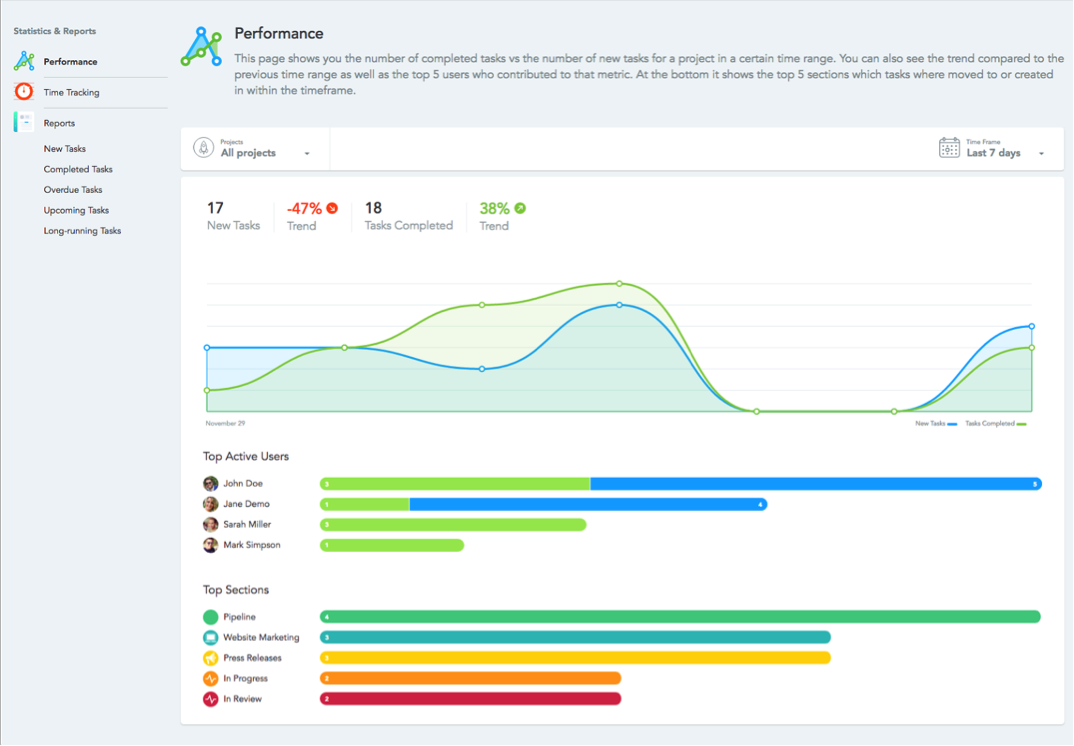 team productivity Zapier for teams meistertask statistics & reports