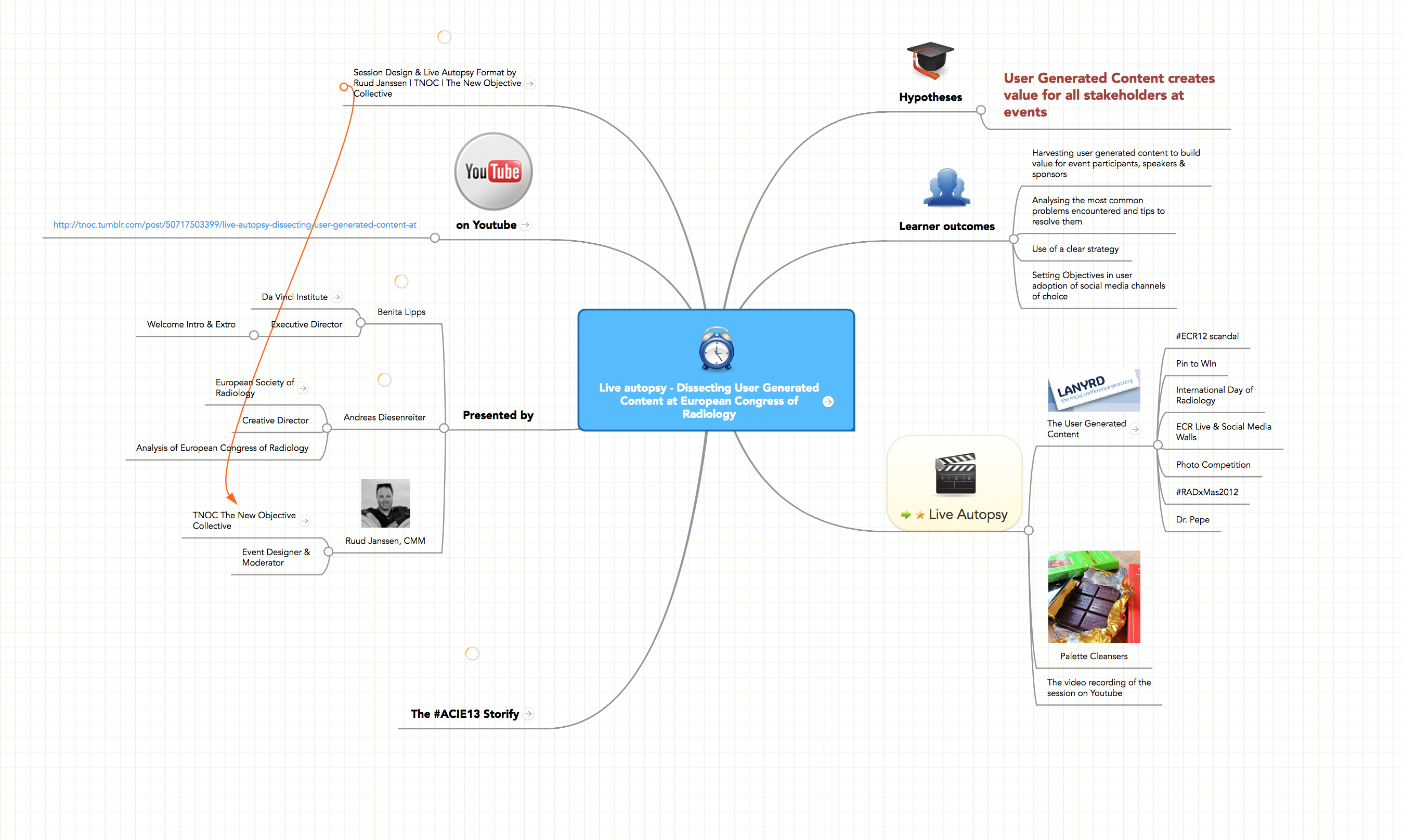 event design collective connecting distributed team mindmeister g suite mind map