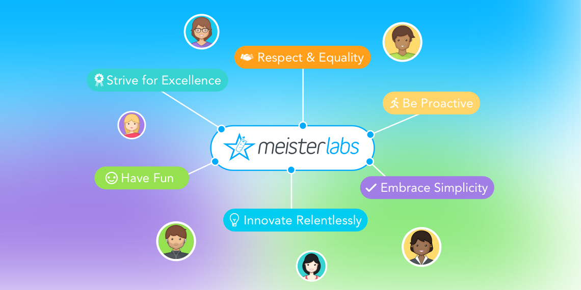 Company Values how we hire at meisterlabs interview approach