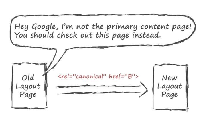 canonical page structure